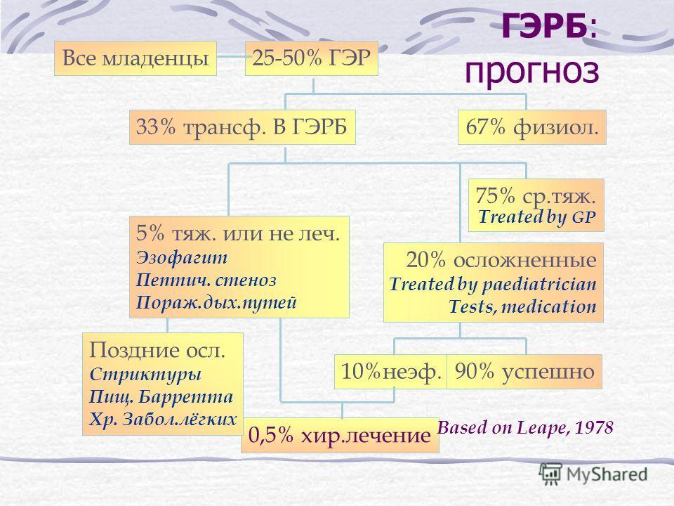 25-50% ГЭР 67% физиол.33% трансф. В ГЭРБ 75% ср.тяж. Treated by GP 5% тяж. или не леч. Эзофагит Пептич. стеноз Пораж.дых.путей 20% осложненные Treated by paediatrician Tests, medication 10%неэф. 90% успешно 0,5% хир.лечение Based on Leape, 1978 Все м
