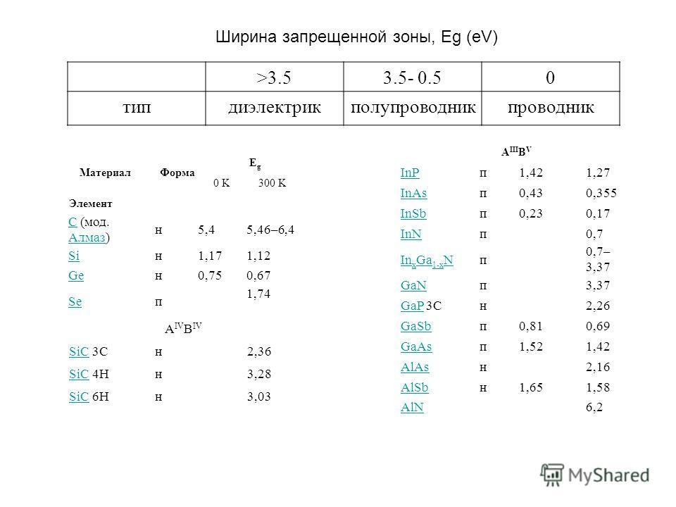 Ширина запрещенной зоны, Eg (eV) >3.53.5- 0.50 типдиэлектрикполупроводникпроводник МатериалФорма EgEg 0 K300 K Элемент CC (мод. Алмаз) Алмаз н5,45,46–6,4 Siн1,171,12 Geн0,750,67 Seп 1,74 А IV В IV SiCSiC 3Cн2,36 SiCSiC 4Hн3,28 SiCSiC 6Hн3,03 А III В