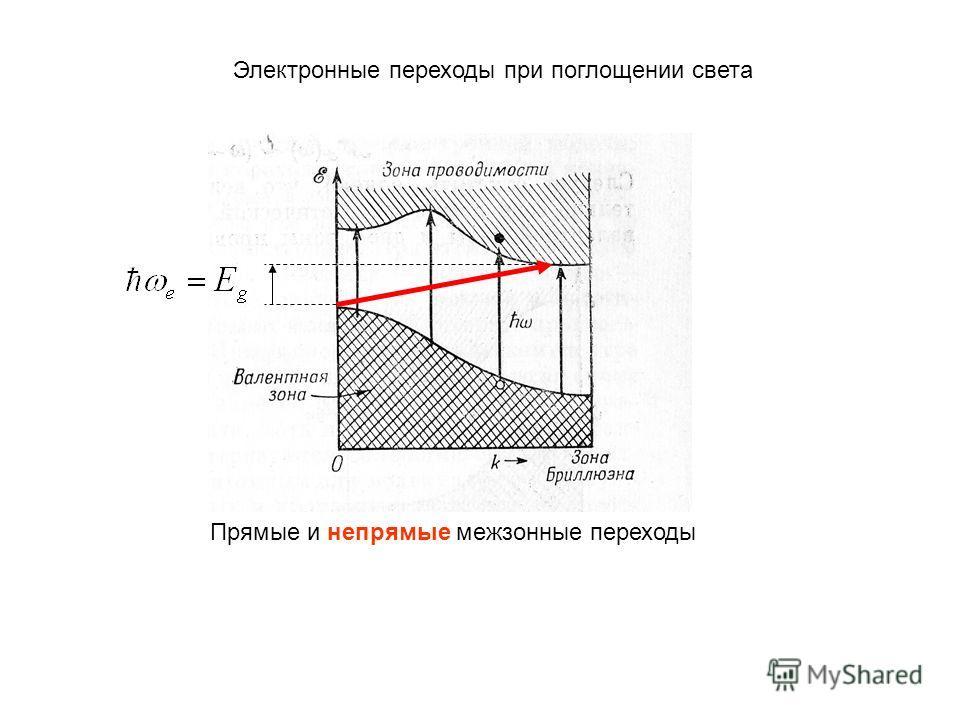 Электронные переходы при поглощении света Прямые и непрямые межзонные переходы