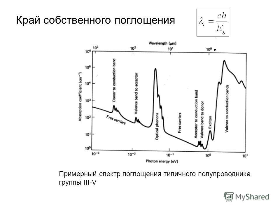 Край собственного поглощения Примерный спектр поглощения типичного полупроводника группы III-V