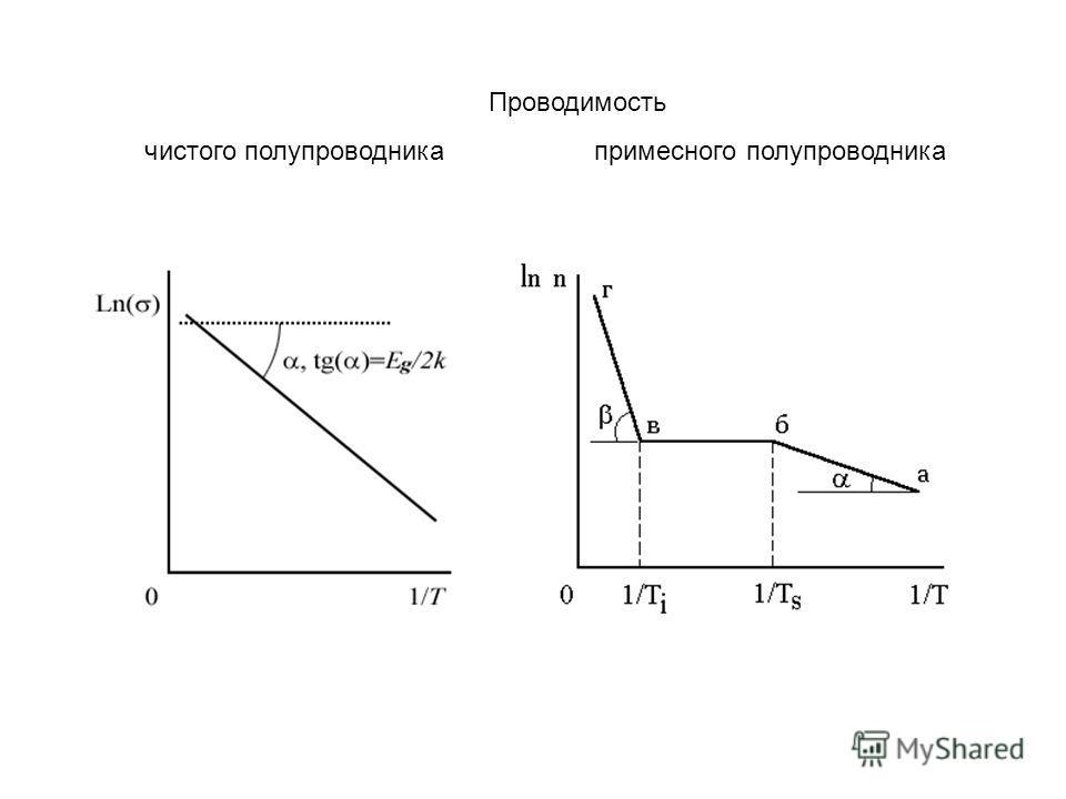 Проводимость чистого полупроводника примесного полупроводника