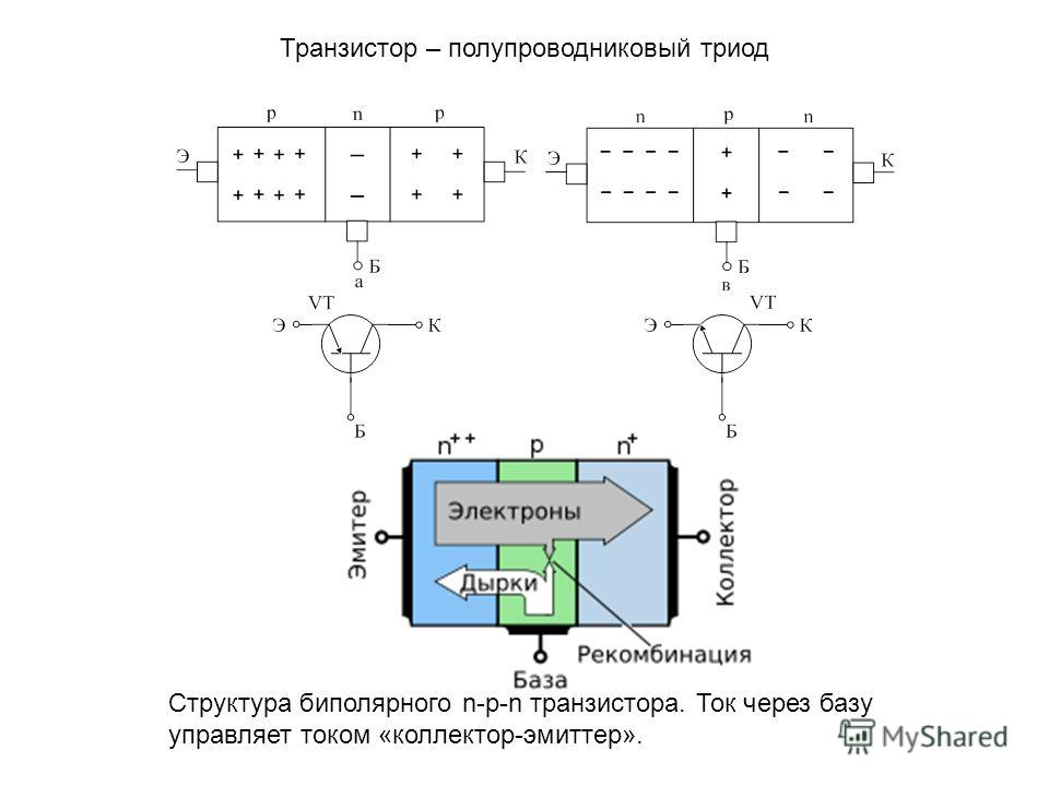 Транзистор – полупроводниковый триод Структура биполярного n-p-n транзистора. Ток через базу управляет током «коллектор-эмиттер».