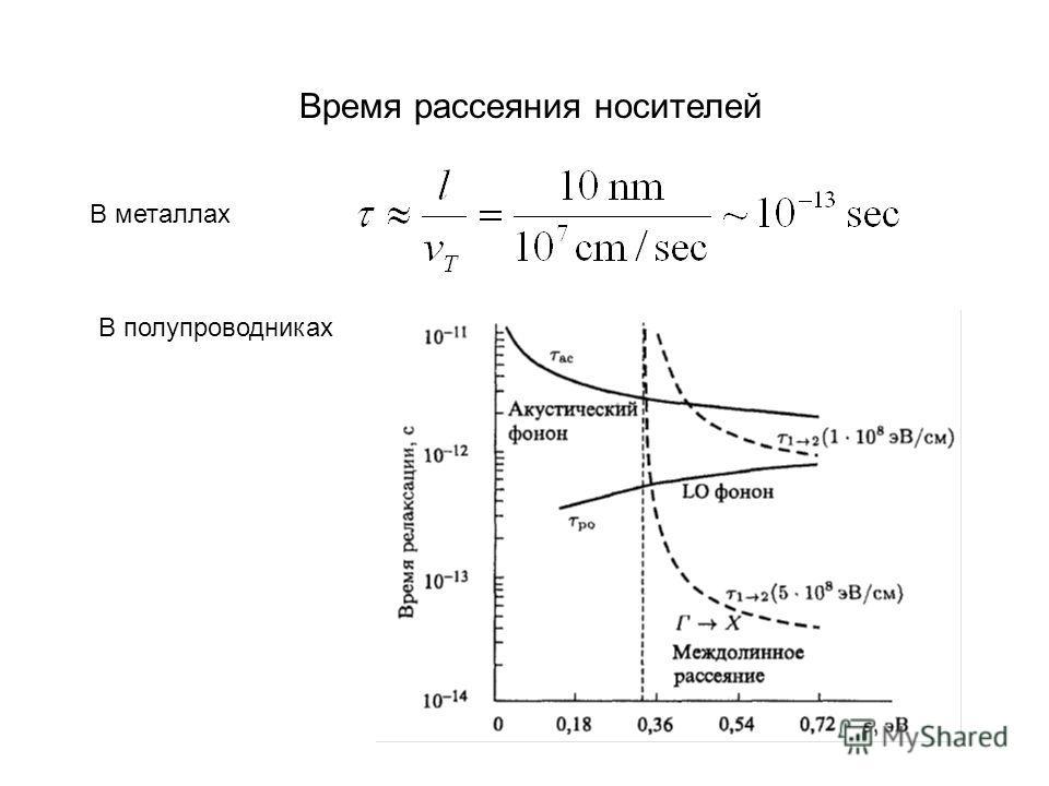 Время рассеяния носителей В металлах В полупроводниках