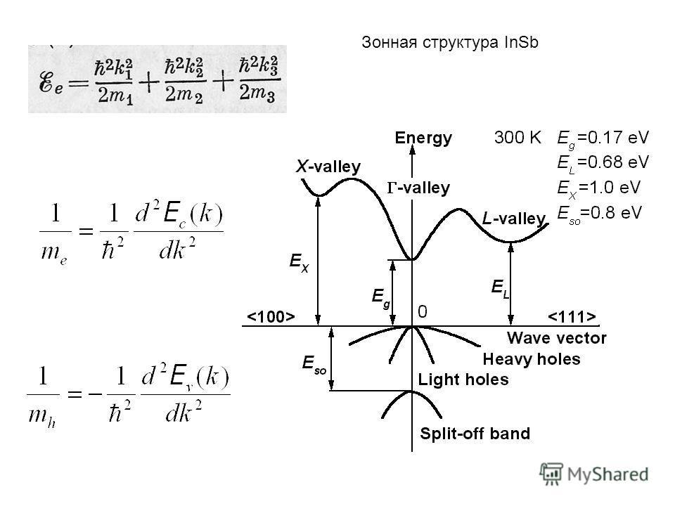 Зонная структура InSb