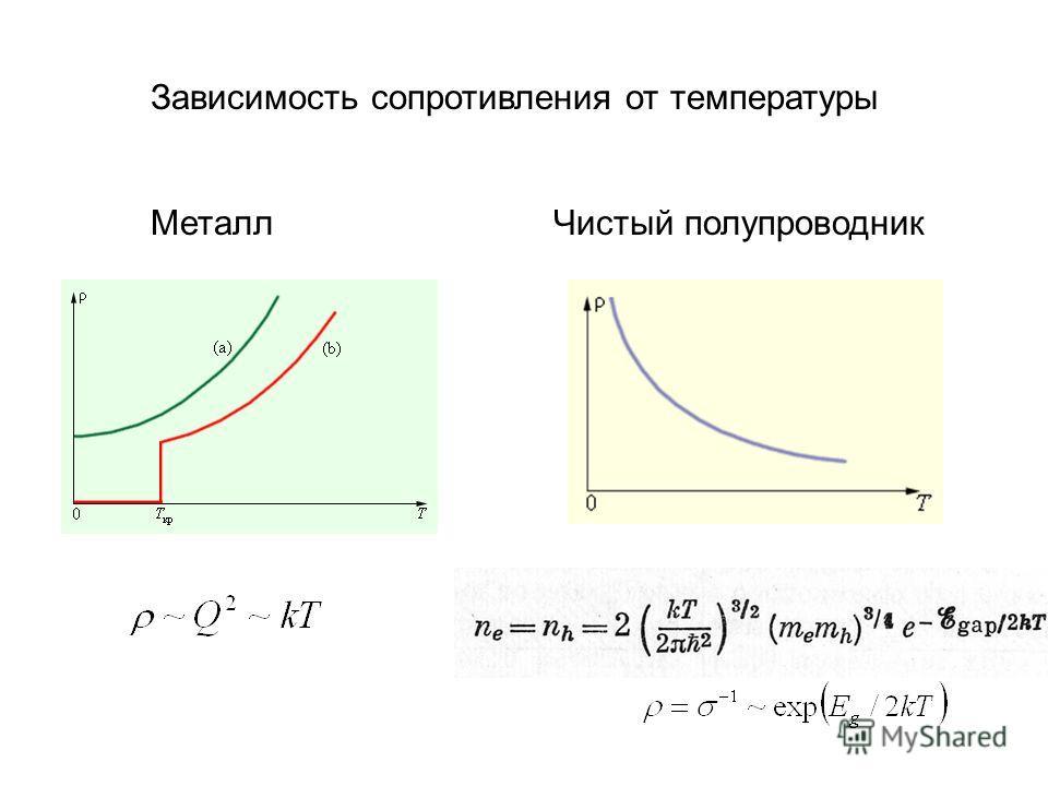 Зависимость сопротивления от температуры Металл Чистый полупроводник