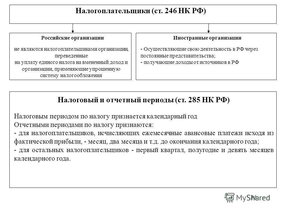 33 Налогоплательщики (ст. 246 НК РФ) Российские организации не являются налогоплательщиками организации, переведенные на уплату единого налога на вмененный доход и организации, применяющие упрощенную систему налогообложения Иностранные организации -