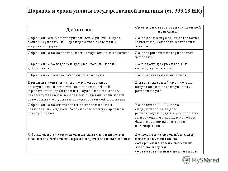 37 Порядок и сроки уплаты государственной пошлины (ст. 333.18 НК)