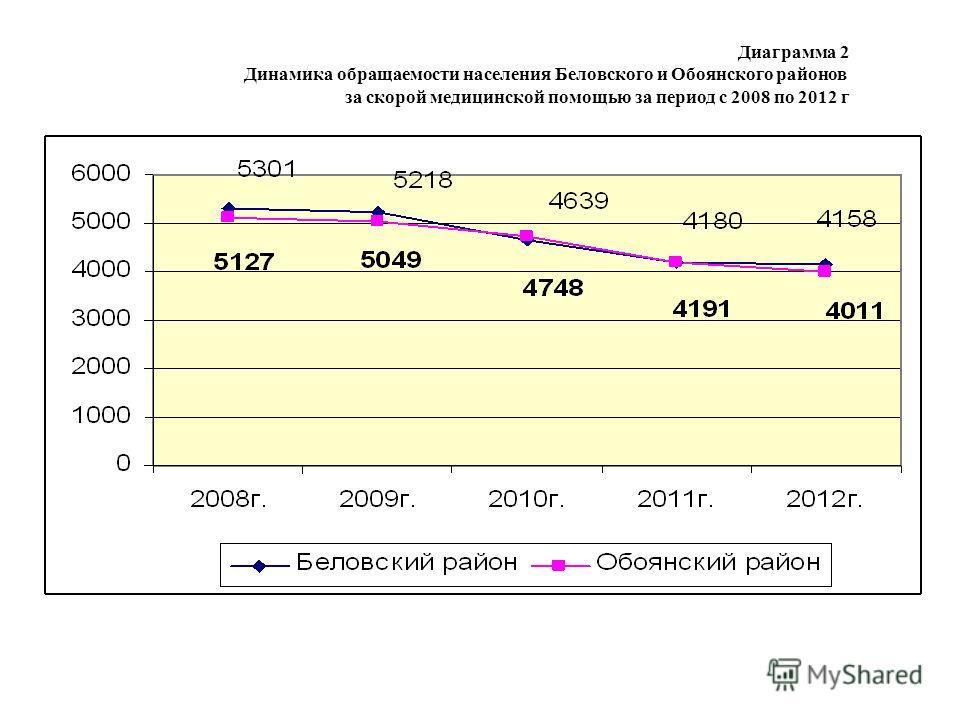 Диаграмма 2 Динамика обращаемости населения Беловского и Обоянского районов за скорой медицинской помощью за период с 2008 по 2012 г