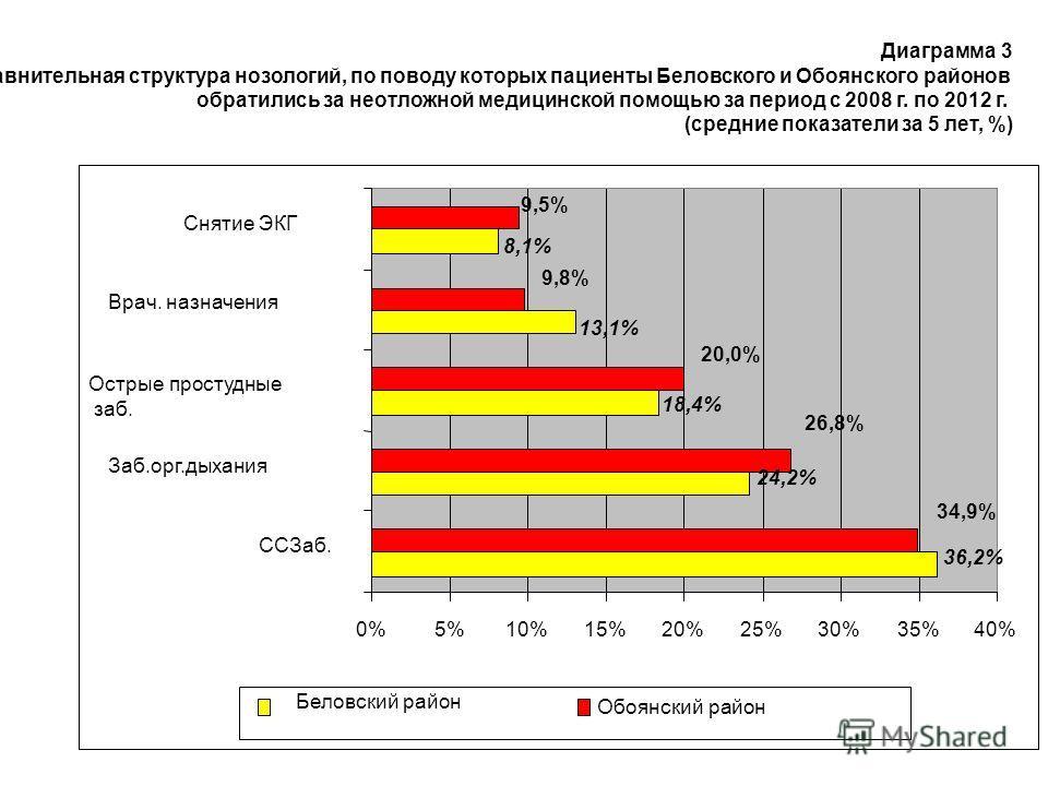 Диаграмма 3 Сравнительная структура нозологий, по поводу которых пациенты Беловского и Обоянского районов обратились за неотложной медицинской помощью за период с 2008 г. по 2012 г. (средние показатели за 5 лет, %) 36,2% 24,2% 18,4% 13,1% 8,1% 34,9%