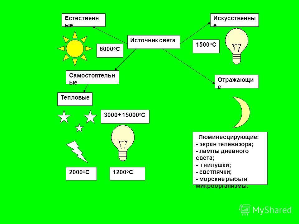 Естественн ые Источник света Искусственны е 1500°C 6000°C Самостоятельн ые Тепловые 3000+ 15000°C 2000°C1200°C Отражающи е Люминесцирующие: - экран телевизора; - лампы дневного света; - гнилушки; - светлячки; - морские рыбы и микроорганизмы.