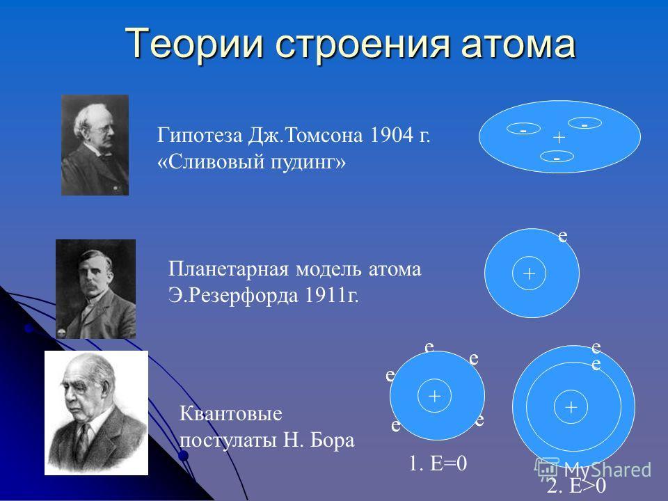 Теории строения атома Гипотеза Дж.Томсона 1904 г. «Сливовый пудинг» Планетарная модель атома Э.Резерфорда 1911г. Квантовые постулаты Н. Бора + - - - + е 1. Е=0 + 2. Е>0 е е е е е е е е е е + е е