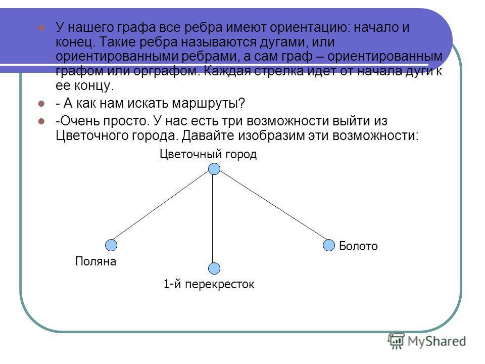У нашего графа все ребра имеют ориентацию: начало и конец. Такие ребра называются дугами, или ориентированными ребрами, а сам граф – ориентированным графом или орграфом. Каждая стрелка идет от начала дуги к ее концу. - А как нам искать маршруты? -Оче