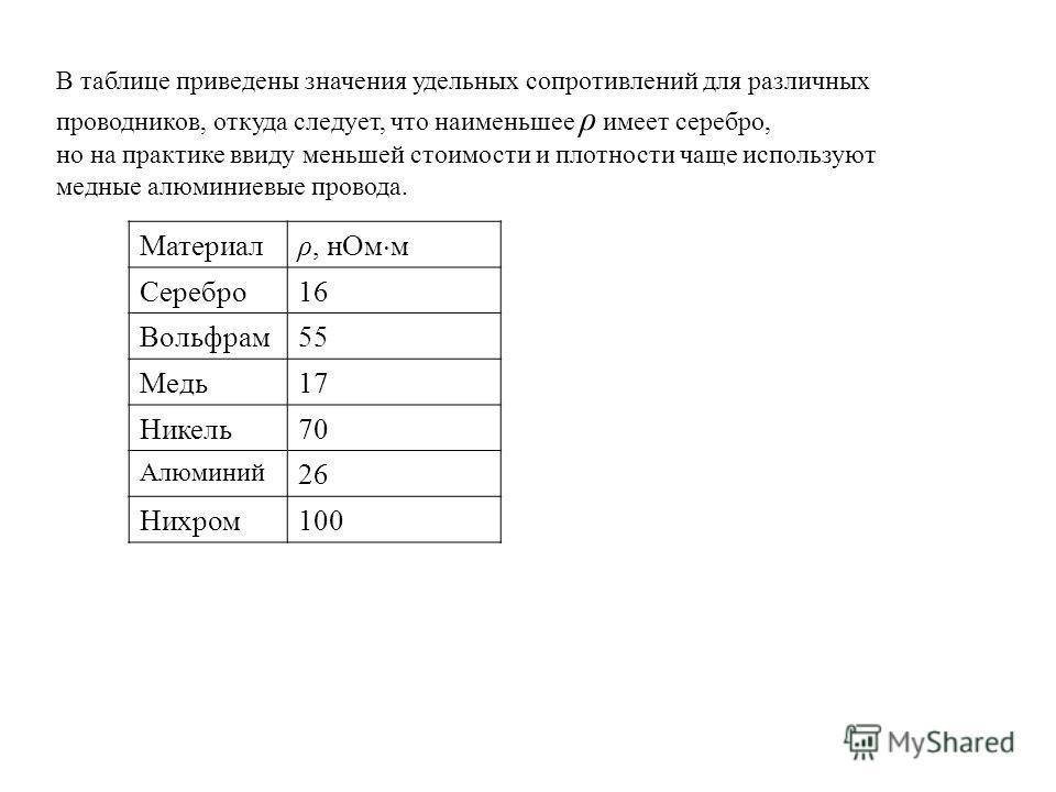 В таблице приведены значения удельных сопротивлений для различных проводников, откуда следует, что наименьшее ρ имеет серебро, но на практике ввиду меньшей стоимости и плотности чаще используют медные алюминиевые провода. Материал ρ, нОм м Серебро16