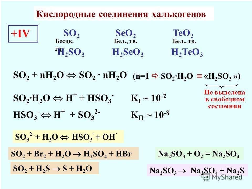 Кислородные соединения халькогенов +IV SO 2 SeO 2 TeO 2 Бесцв. газ Бел., тв. H 2 SO 3 H 2 SeO 3 H 2 TeO 3 HSO 3 - H + + SO 3 2- K II ~ 10 -8 SO 2 + nH 2 O SO 2 · nH 2 O (n=1 SO 2 ·H 2 O «H 2 SO 3 ») SO 2 ·H 2 O H + + HSO 3 - K I ~ 10 -2 Не выделена в