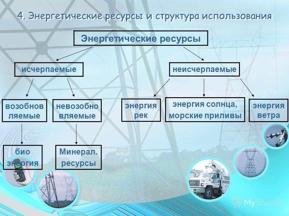4. Энергетические ресурсы и структура использования Минерал. ресурсы исчерпаемыенеисчерпаемые невозобно вляемые энергия ветра Энергетические ресурсы возобнов ляемые био энергия энергия солнца, морские приливы энергия рек