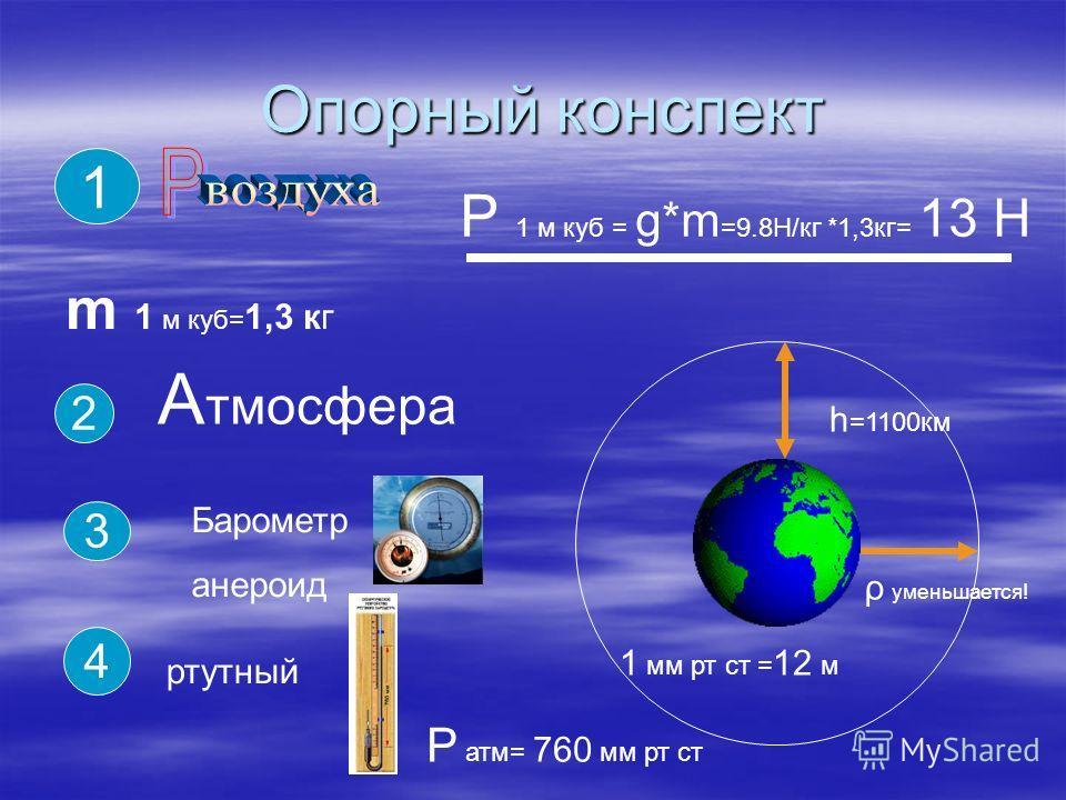 Опорный конспект m 1 м куб= 1,3 кг 1 Р 1 м куб = g*m =9.8H/кг *1,3кг= 13 Н 2 А тмосфера h =1100км 3 Барометр анероид 1 мм рт ст = 12 м 4 ртутный Р атм= 760 мм рт ст ρ уменьшается!