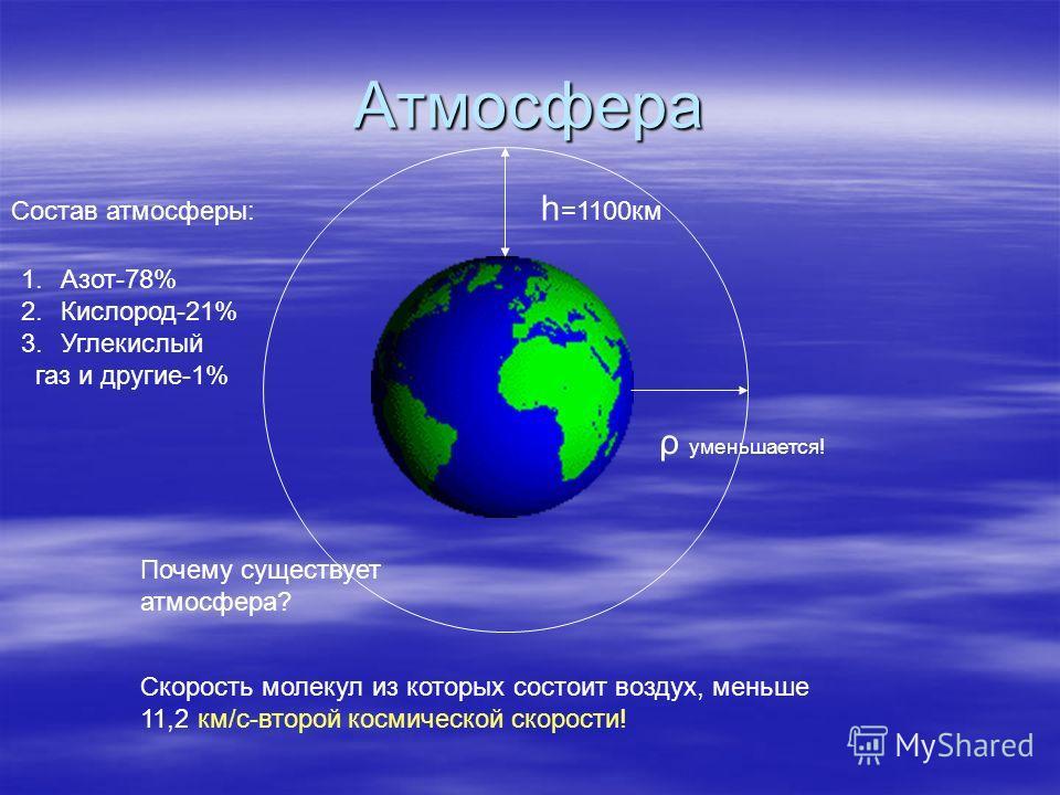 Атмосфера h =1100км Состав атмосферы: ρ уменьшается! 1.Азот-78% 2.Кислород-21% 3.Углекислый газ и другие-1% Почему существует атмосфера? Скорость молекул из которых состоит воздух, меньше 11,2 км/с-второй космической скорости!