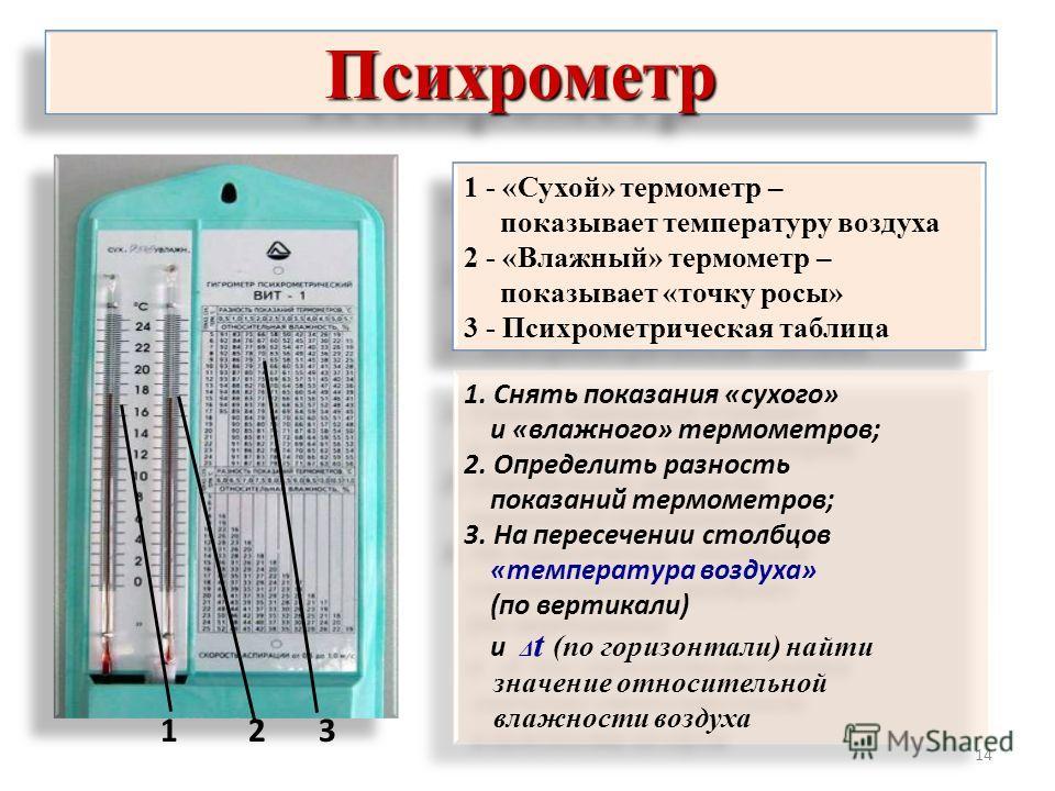 14 ПсихрометрПсихрометр 123 1 - «Сухой» термометр – показывает температуру воздуха 2 - «Влажный» термометр – показывает «точку росы» 3 - Психрометрическая таблица 1 - «Сухой» термометр – показывает температуру воздуха 2 - «Влажный» термометр – показы