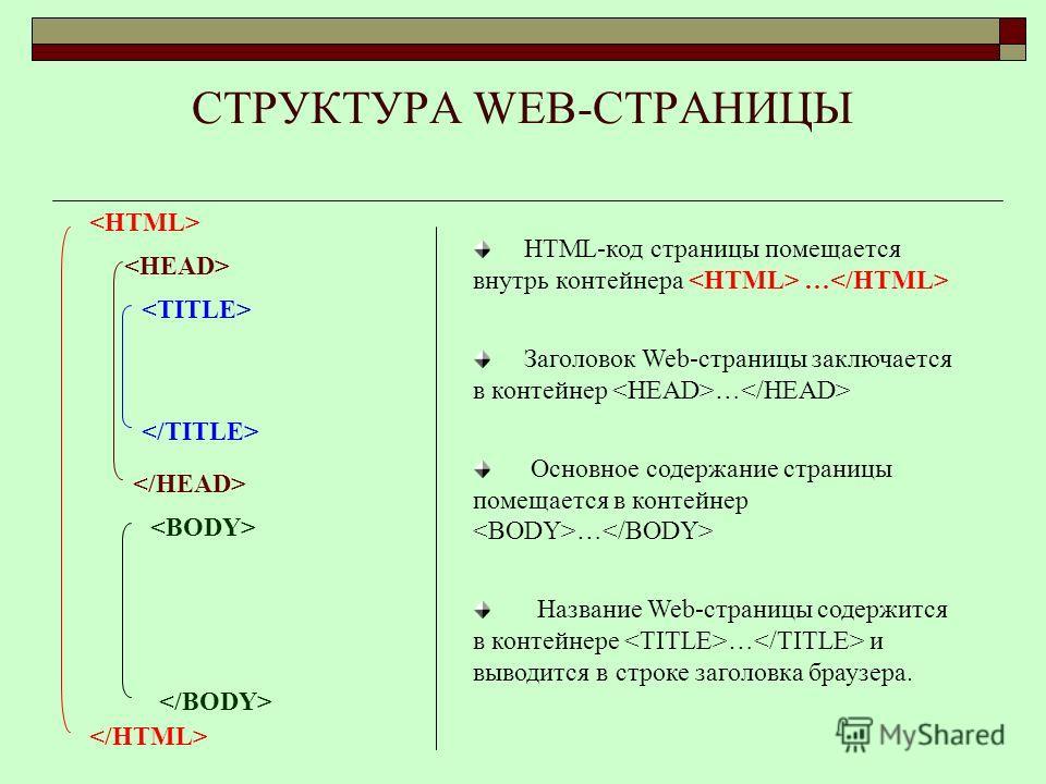 СТРУКТУРА WEB-СТРАНИЦЫ HTML-код страницы помещается внутрь контейнера … Заголовок Web-страницы заключается в контейнер … Основное содержание страницы помещается в контейнер … Название Web-страницы содержится в контейнере … и выводится в строке заголо