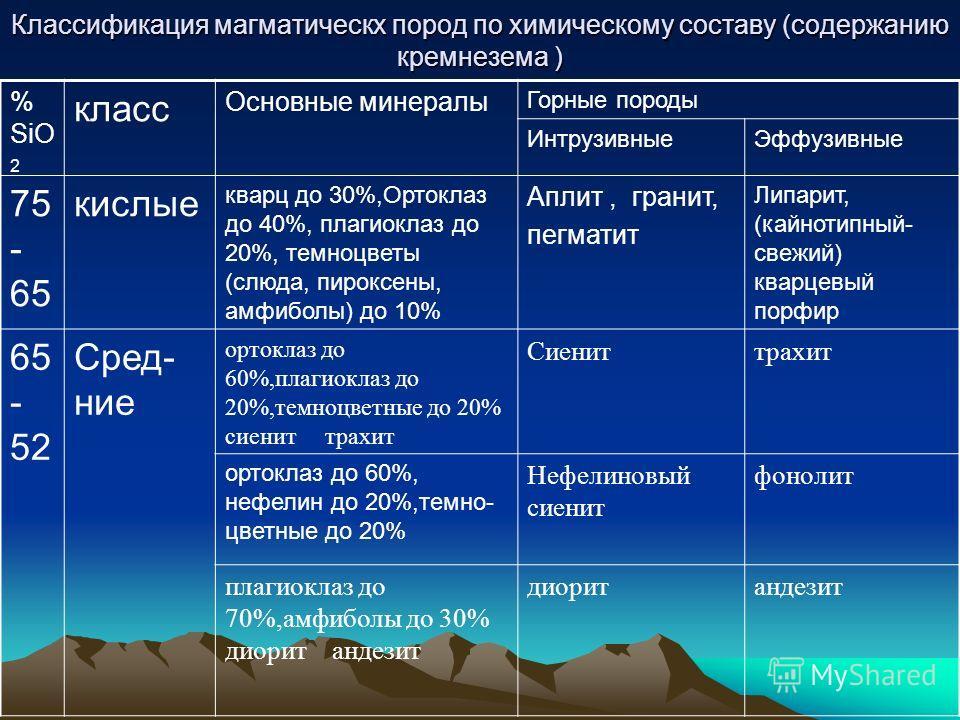 Классификация магматическх пород по химическому составу (содержанию кремнезема ) % SiO 2 класс Основные минералы Горные породы ИнтрузивныеЭффузивные 75 - 65 кислые кварц до 30%,Ортоклаз до 40%, плагиоклаз до 20%, темноцветы (слюда, пироксены, амфибол