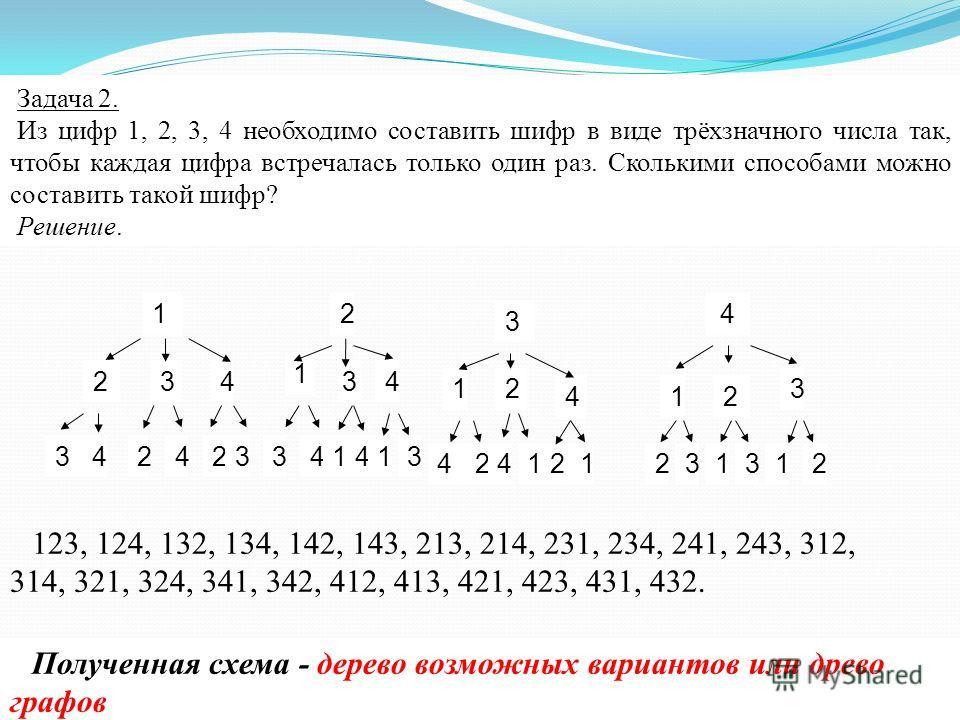 Задача 2. Из цифр 1, 2, 3, 4 необходимо составить шифр в виде трёхзначного числа так, чтобы каждая цифра встречалась только один раз. Сколькими способами можно составить такой шифр? Решение. Полученная схема - дерево возможных вариантов или древо гра