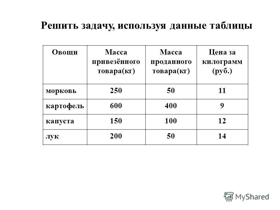 ОвощиМасса привезённого товара(кг) Масса проданного товара(кг) Цена за килограмм (руб.) морковь2505011 картофель6004009 капуста15010012 лук2005014 Решить задачу, используя данные таблицы