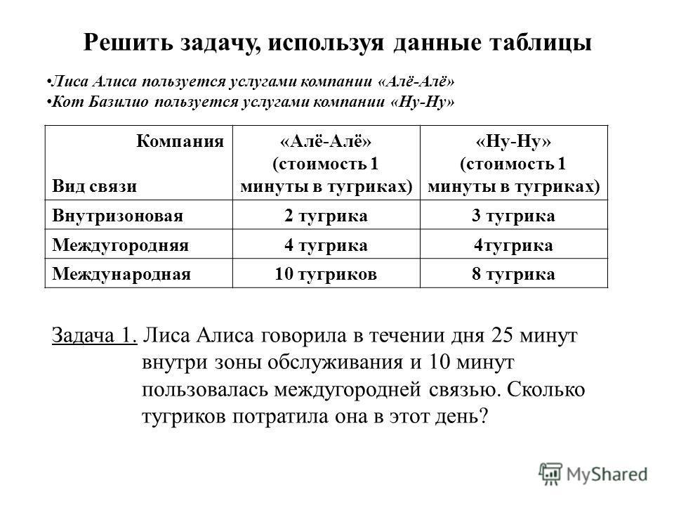 Решить задачу, используя данные таблицы Компания Вид связи «Алё-Алё» (стоимость 1 минуты в тугриках) «Ну-Ну» (стоимость 1 минуты в тугриках) Внутризоновая2 тугрика3 тугрика Междугородняя4 тугрика Международная10 тугриков8 тугрика Задача 1. Лиса Алиса