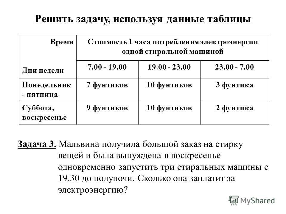 Решить задачу, используя данные таблицы Время Дни недели Стоимость 1 часа потребления электроэнергии одной стиральной машиной 7.00 - 19.0019.00 - 23.0023.00 - 7.00 Понедельник - пятница 7 фунтиков10 фунтиков3 фунтика Суббота, воскресенье 9 фунтиков10