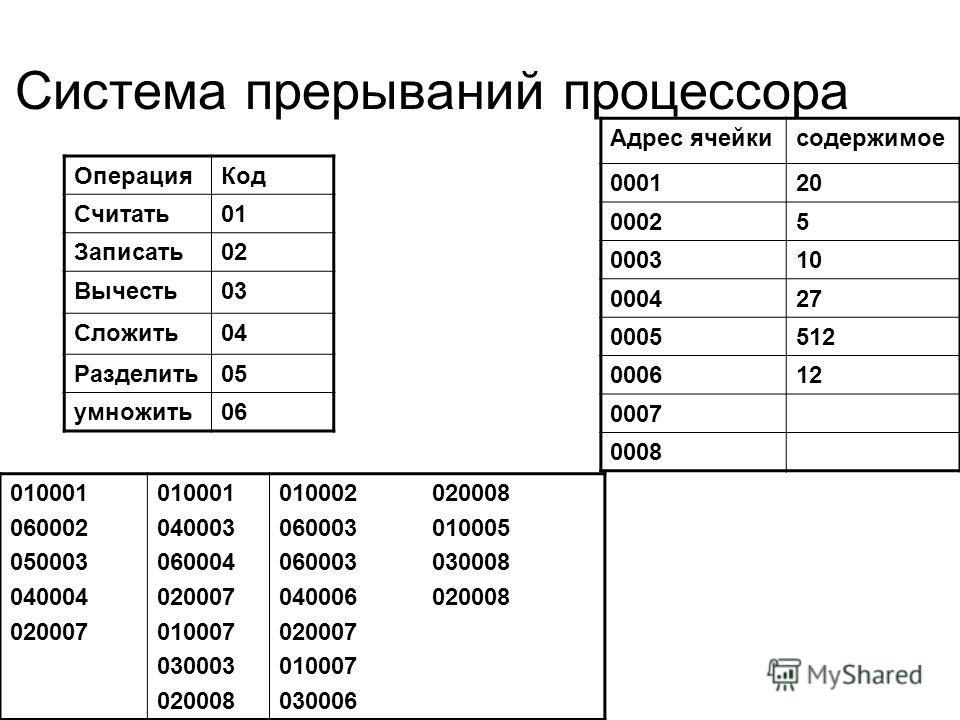 Система прерываний процессора ОперацияКод Считать01 Записать02 Вычесть03 Сложить04 Разделить05 умножить06 Адрес ячейкисодержимое 000120 00025 000310 000427 0005512 000612 0007 0008 010001 060002 050003 040004 020007 010001 040003 060004 020007 010007