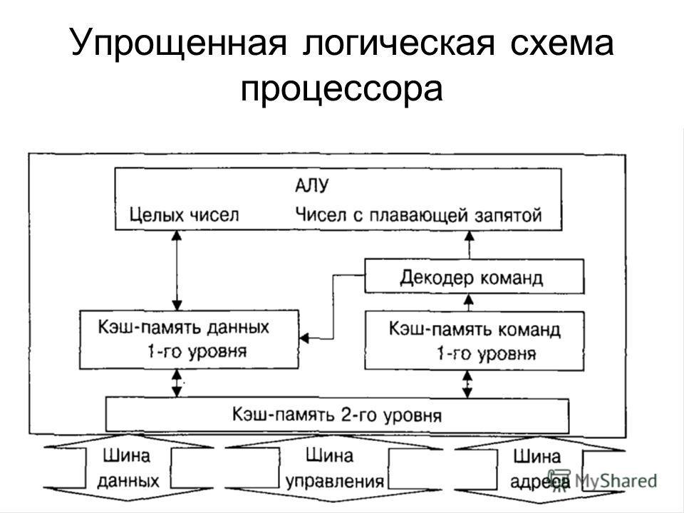 Упрощенная логическая схема процессора