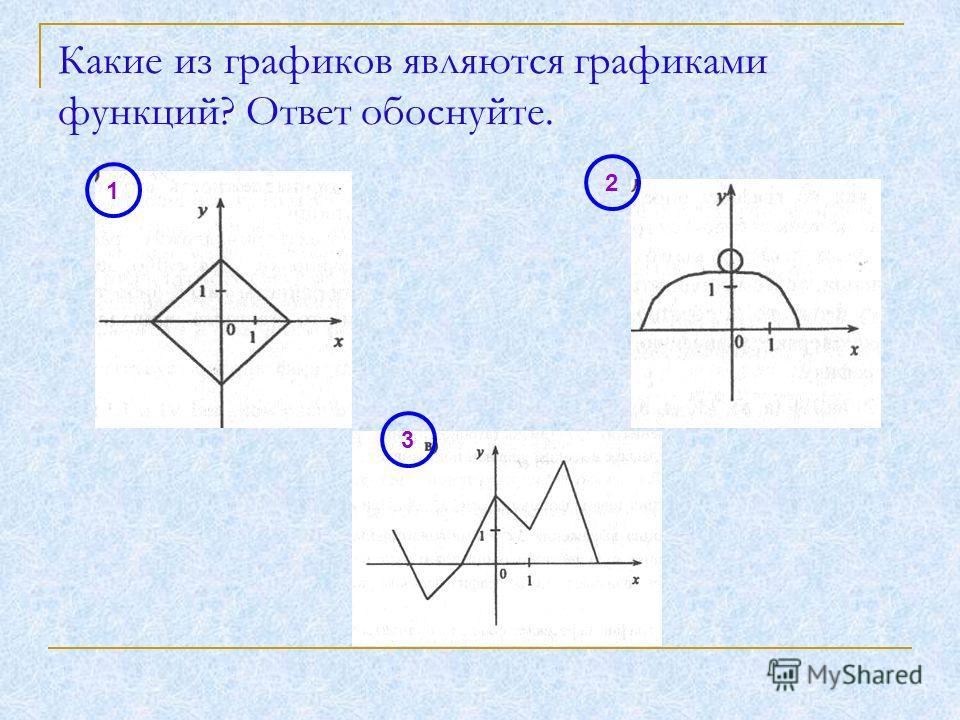 Какие из графиков являются графиками функций? Ответ обоснуйте. 1 2 3