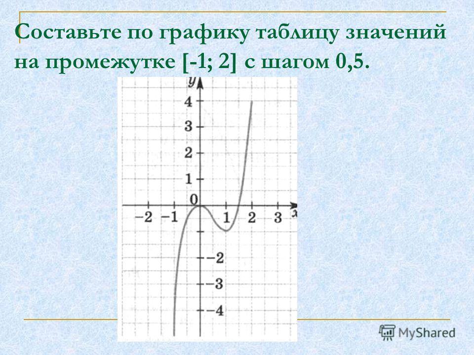 Составьте по графику таблицу значений на промежутке [-1; 2] с шагом 0,5.