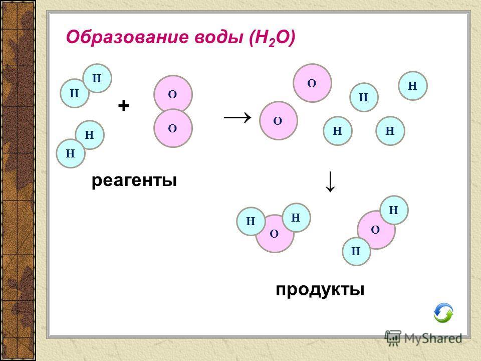 Образование воды (Н 2 О) Н Н Н Н О О + Н Н НН О О О О Н Н Н Н реагенты продукты