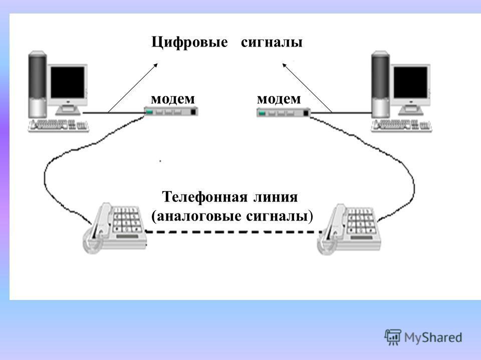 модем Цифровые сигналы Телефонная линия (аналоговые сигналы)