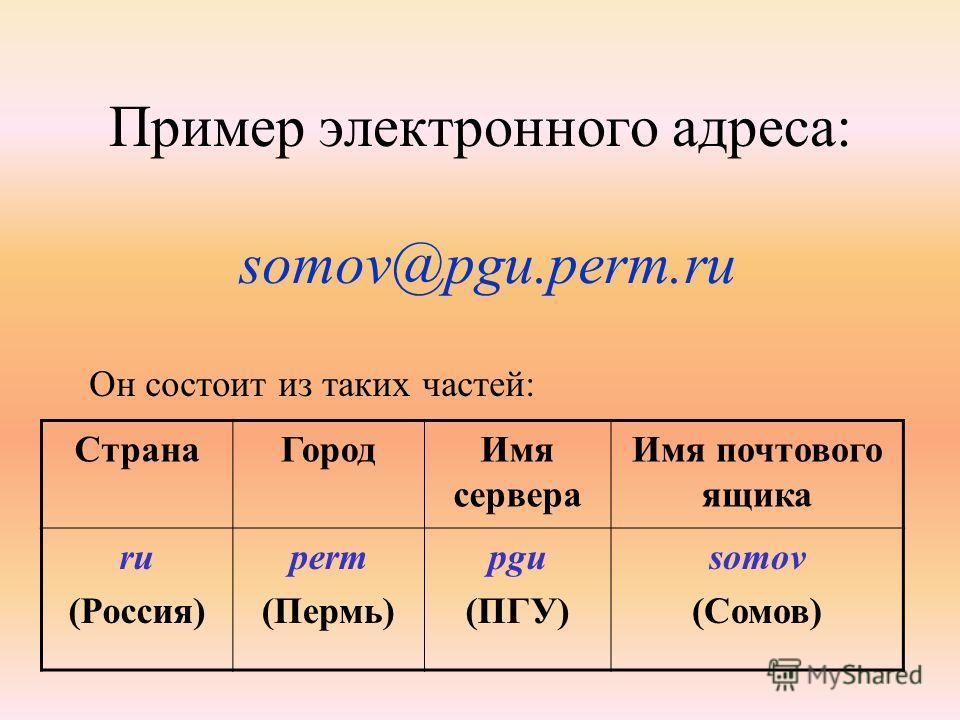 Пример электронного адреса: СтранаГородИмя сервера Имя почтового ящика ru (Россия) perm (Пермь) pgu (ПГУ) somov (Сомов) somov@pgu.perm.ru Он состоит из таких частей:
