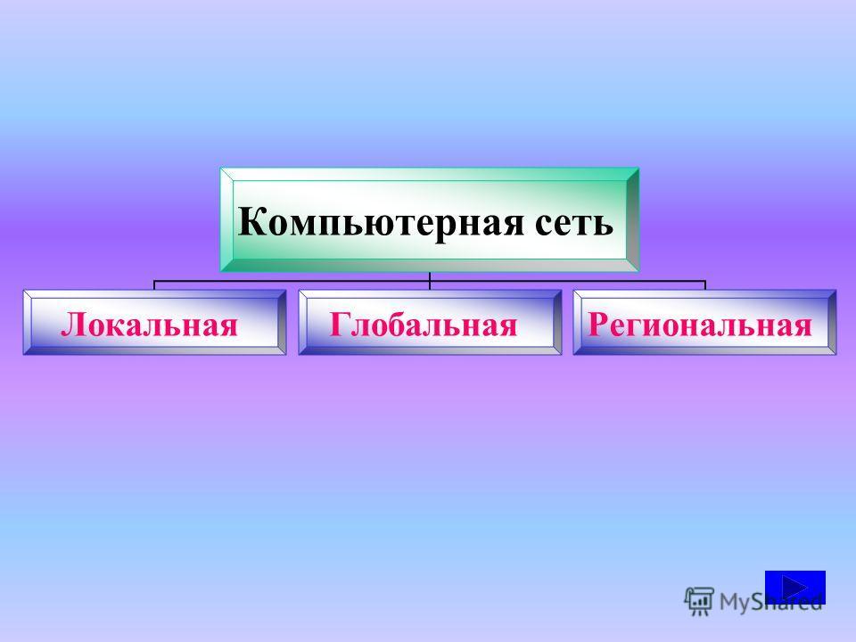 Компьютерная сеть ЛокальнаяГлобальнаяРегиональная