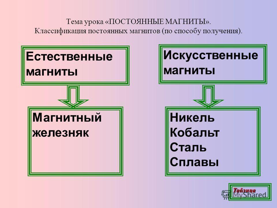 Тема урока «ПОСТОЯННЫЕ МАГНИТЫ». Классификация постоянных магнитов (по способу получения). Естественные магниты Искусственные магниты Никель Кобальт Сталь Сплавы Магнитный железняк Таблица