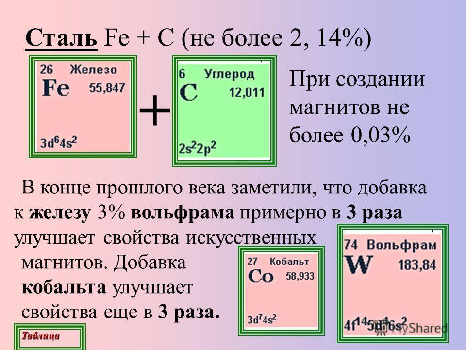 Сталь Fe + С (не более 2, 14%) В конце прошлого века заметили, что добавка к железу 3% вольфрама примерно в 3 раза улучшает свойства искусственных магнитов. Добавка кобальта улучшает свойства еще в 3 раза. При создании магнитов не более 0,03% + Табли