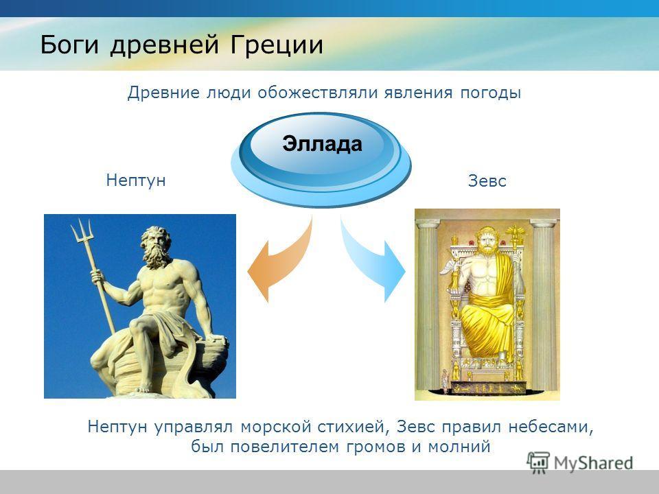 Боги древней Греции Древние люди обожествляли явления погоды Эллада Нептун управлял морской стихией, Зевс правил небесами, был повелителем громов и молний Нептун Зевс