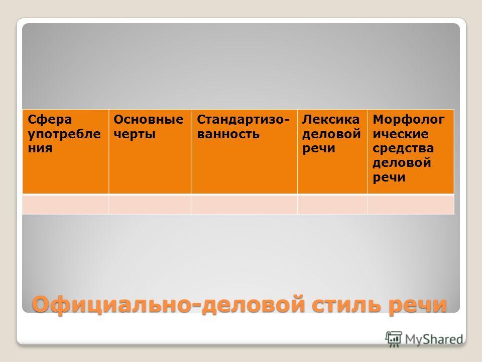 Официально-деловой стиль речи Сфера употребле ния Основные черты Стандартизо- ванность Лексика деловой речи Морфолог ические средства деловой речи