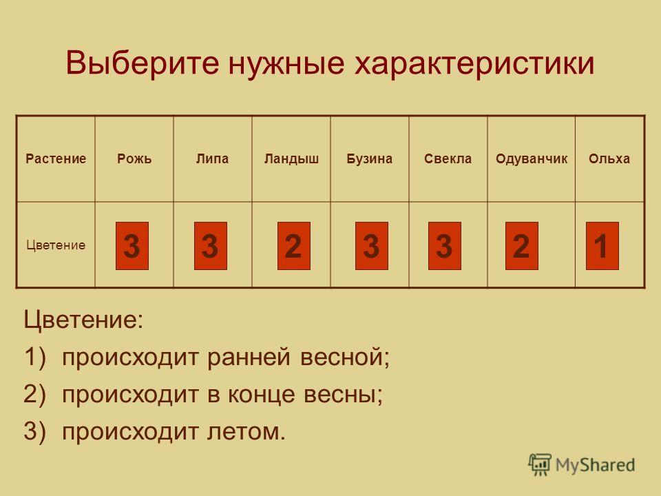 Выберите нужные характеристики Цветение: 1)происходит ранней весной; 2)происходит в конце весны; 3)происходит летом. РастениеРожьЛипаЛандышБузинаСвеклаОдуванчикОльха Цветение 3323321