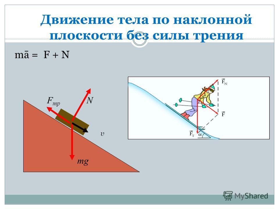 Движение тела по наклонной плоскости без силы трения mg N v FmрFmр mā = F + N
