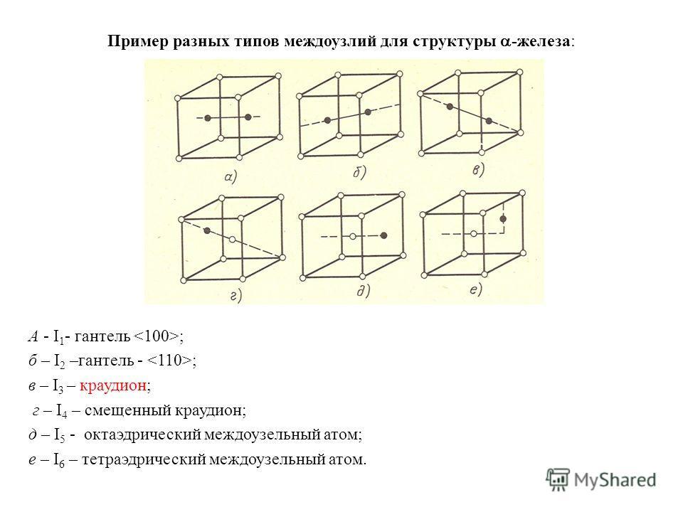 Пример разных типов междоузлий для структуры -железа: А - I 1 - гантель ; б – I 2 –гантель - ; в – I 3 – краудион; г – I 4 – смещенный краудион; д – I 5 - октаэдрический междоузельный атом; е – I 6 – тетраэдрический междоузельный атом.