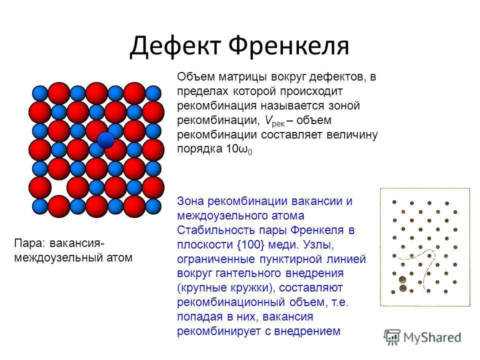 Дефект Френкеля Пара: вакансия- междоузельный атом Объем матрицы вокруг дефектов, в пределах которой происходит рекомбинация называется зоной рекомбинации, V рек – объем рекомбинации составляет величину порядка 10ω 0 Зона рекомбинации вакансии и межд