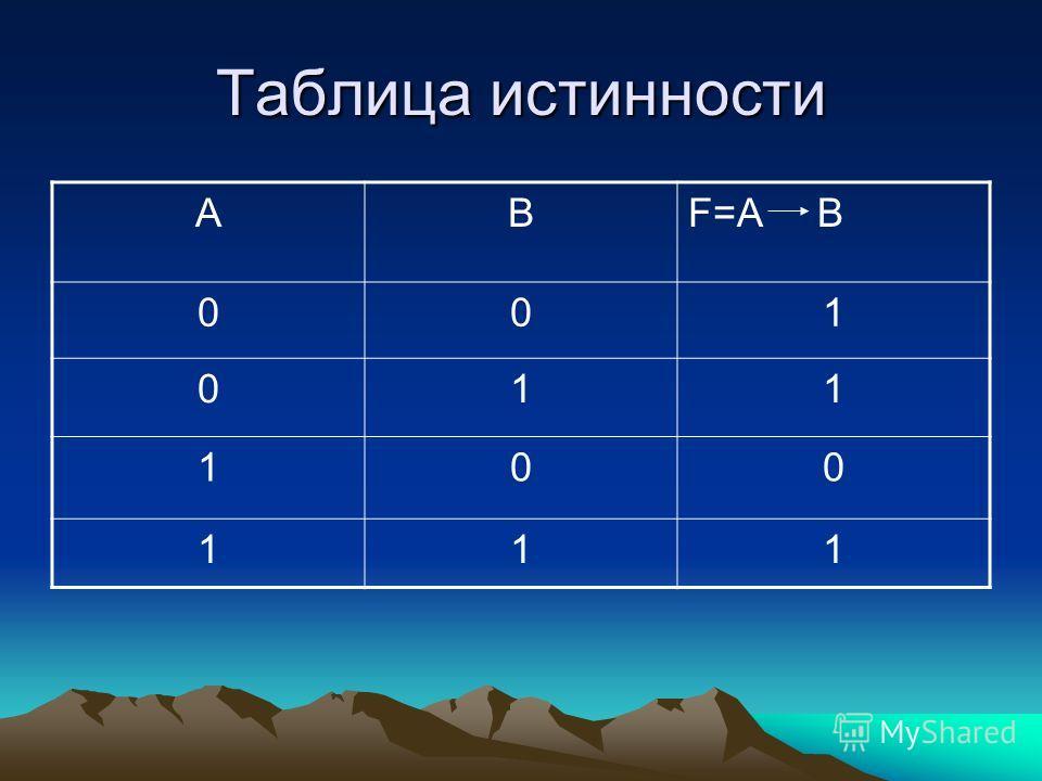 Таблица истинности АBF=A B 001 011 100 111