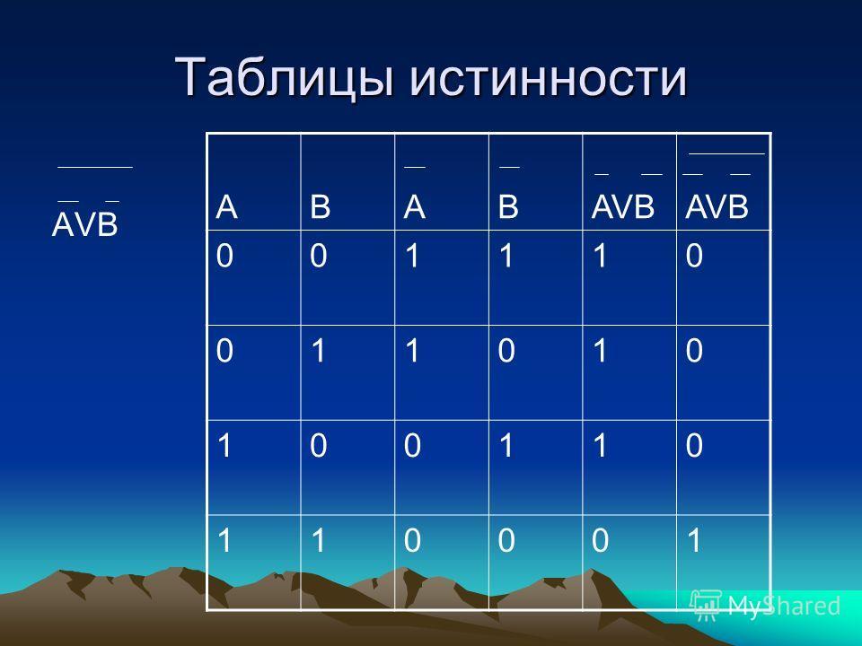 Таблицы истинности AVB АВАВ 001110 011010 100110 110001