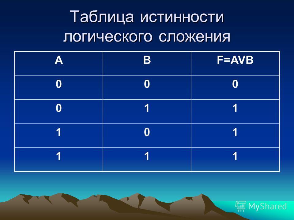 Таблица истинности логического сложения ABF=AVB 000 011 101 111