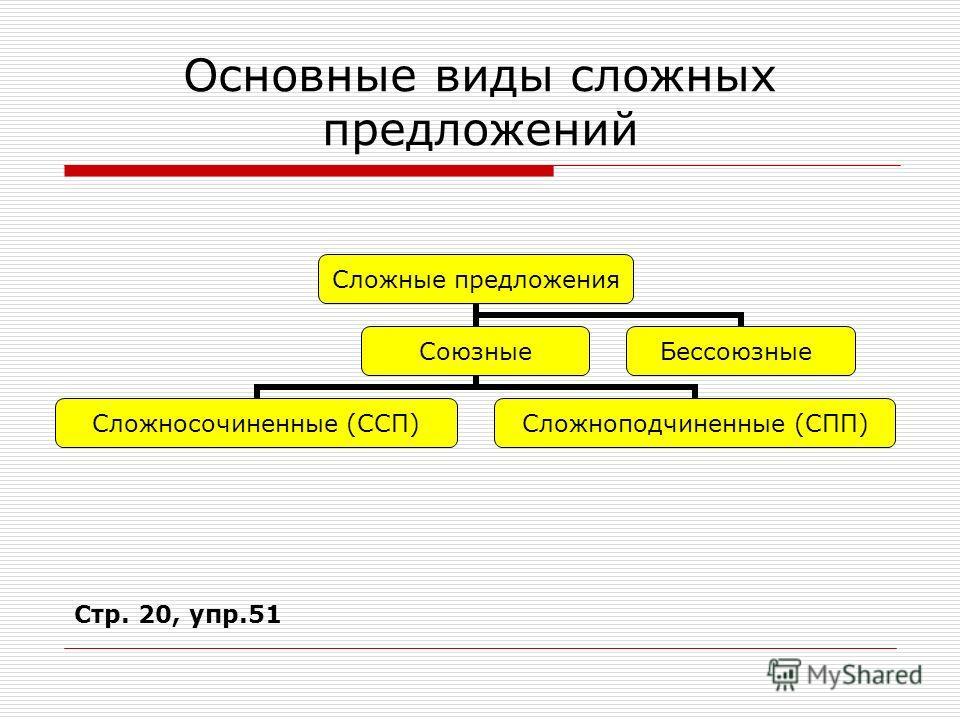 Основные виды сложных предложений Сложные предложения Союзные Сложносочиненные (ССП) Сложноподчиненные (СПП) Бессоюзные Стр. 20, упр.51