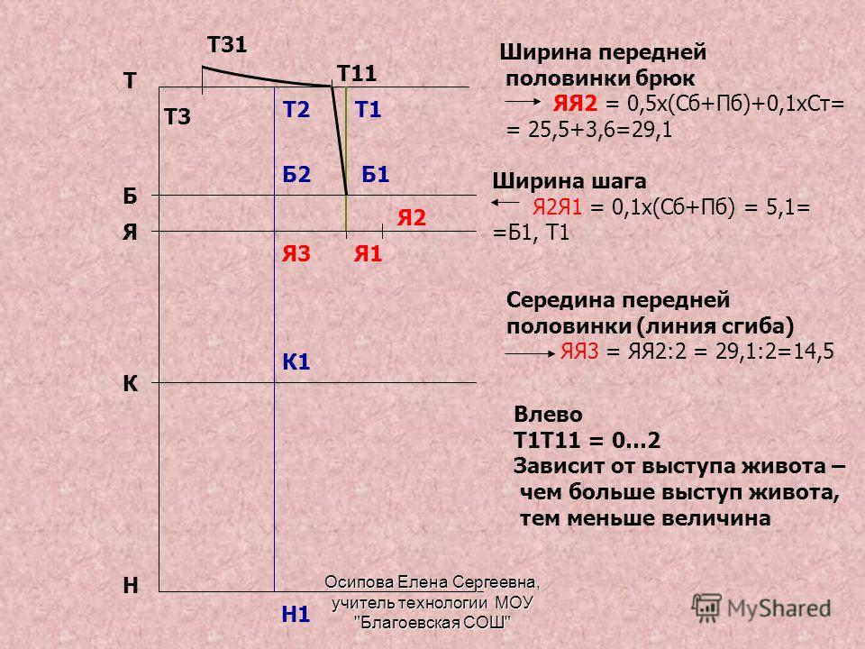 Т Н Я Б К Ширина передней половинки брюк ЯЯ2 = 0,5х(Сб+Пб)+0,1хСт= = 25,5+3,6=29,1 Я2 Ширина шага Я2Я1 = 0,1х(Сб+Пб) = 5,1= =Б1, Т1 Я1 Б1 Т1 Середина передней половинки (линия сгиба) ЯЯ3 = ЯЯ2:2 = 29,1:2=14,5 Я3 Т2 Б2 К1 Н1 Влево Т1Т11 = 0…2 Зависит
