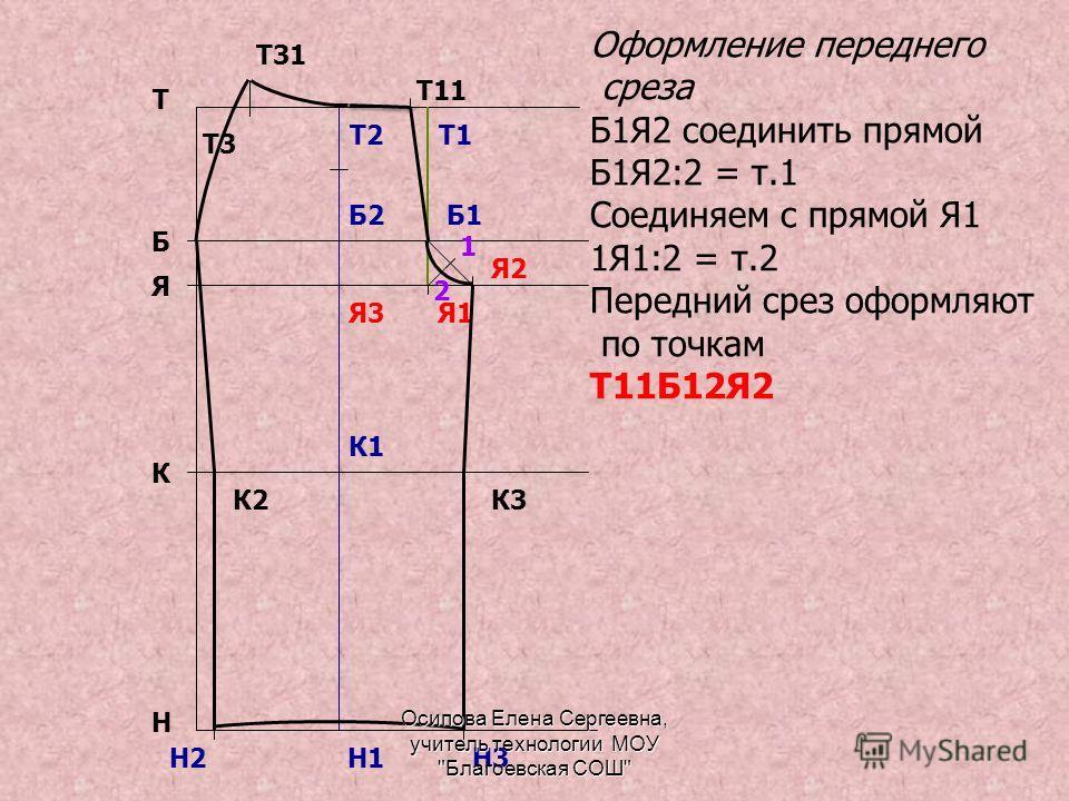 Т Н Я Б К Оформление переднего среза Б1Я2 соединить прямой Б1Я2:2 = т.1 Соединяем с прямой Я1 1Я1:2 = т.2 Передний срез оформляют по точкам Т11Б12Я2 Я2 Я1 Б1 Т1 Я3 Т2 Б2 К1 Н1 Т11 Т3 Т31 Н2Н3 К3К2 1 2 Осипова Елена Сергеевна, учитель технологии МОУ